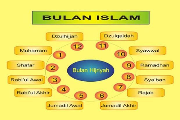 Hilangkan Sidang Isbat & Perlunya Penyeragaman Kalender Islam Internasional